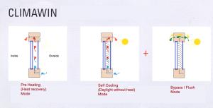 Climawin con funzioni di preriscaldamento e auto-raffreddamento.
