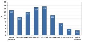 Distribuzione per epoca di costruzione del patrimonio residenziale italiano (Fonte: Censimento Istat 2011)
