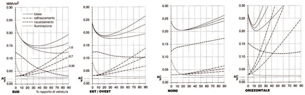 Le curve LT (Lighting and Thermal) messe a punto dal prof. Nick Baker descrivono la variazione del consumo energetico (luce artificiale, riscaldamento e condizionamento) in un edificio al variare della dimensione delle aperture in uno specifico orientamento. Dalle curve si deduce che in una superficie orizzontale è opportuno aprire piccole aperture per non incrementare troppo i consumi. Il funzionamento diversificato in estate e inverno, tipico di alcuni condotti solari, permette di migliorare molto l'efficienza di questi componenti